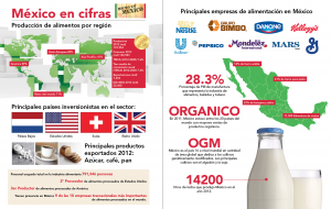 produccion-de-alimentos-en-mexico